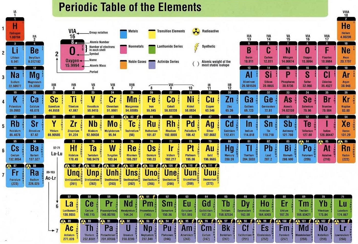 free printable periodic table of elements for kids fun