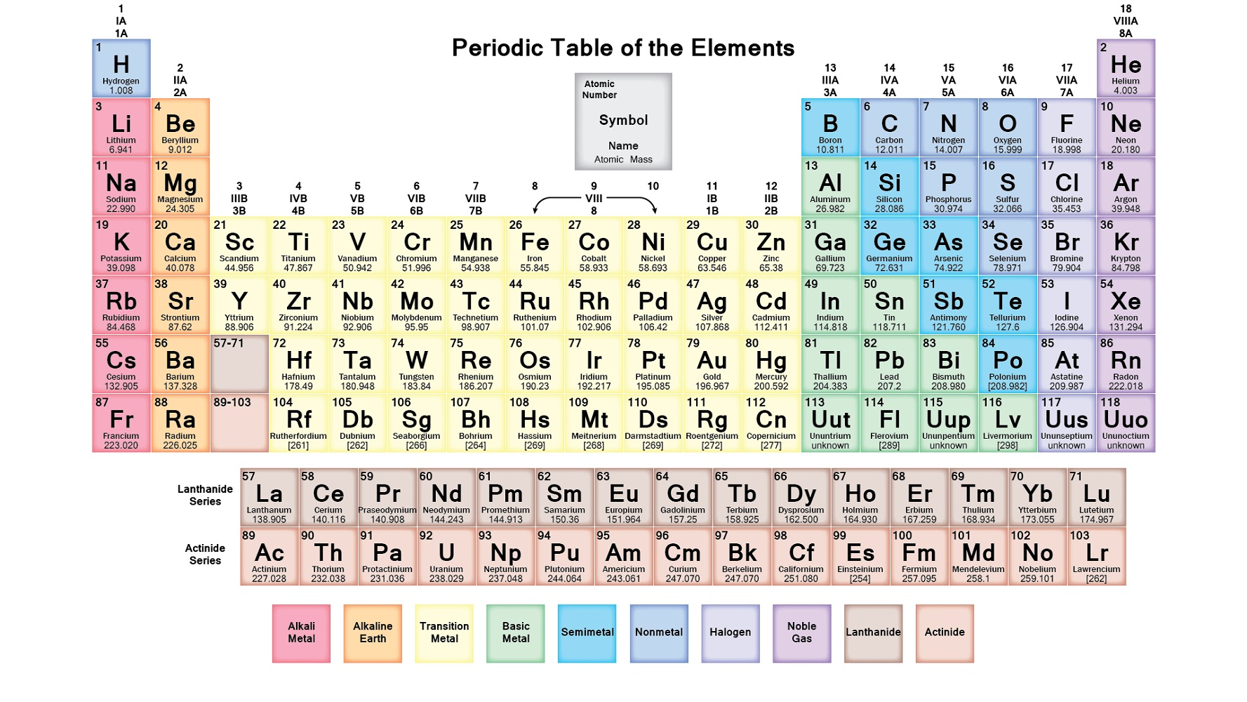 free printable periodic table of elements for kids printable