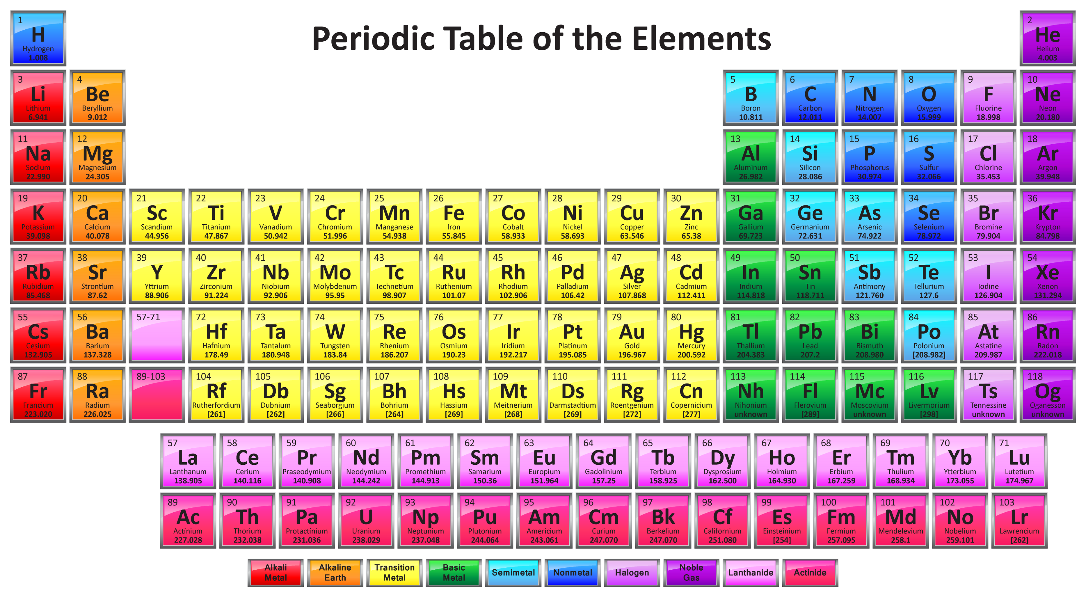 free printable periodic table of elements for kids to learn