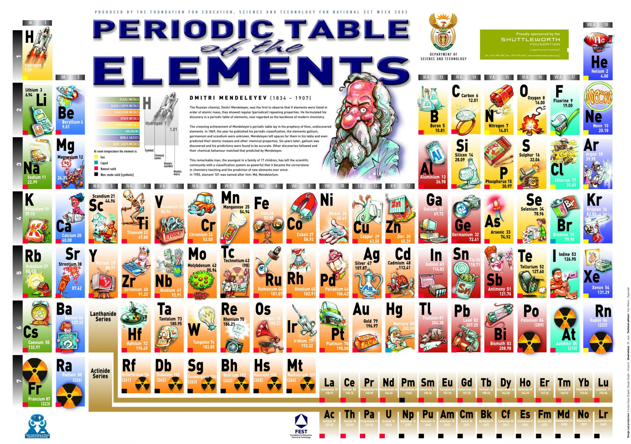 printable periodic table of the elements with symbol